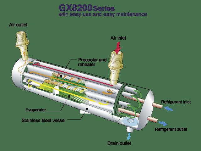 GX8200 1